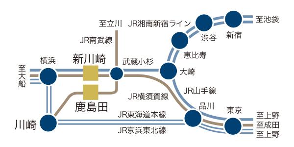 新川崎創造の森の電車でのアクセス方法の図